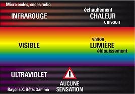 rayons U.V., rayons visibles, rayons I.R.